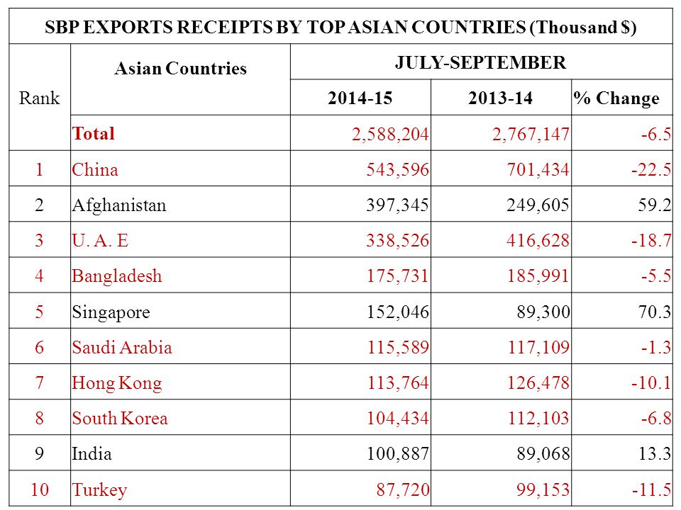 SBP EXPORTS RECEIPTS BY TOP ASIAN COUNTRIES (Thousand $) Rank Asian Countries JULY-SEPTEMBER 2014-152013-14% Change Total2,588,2042,767,147-6.5 1China543,596701,434-22.5 2Afghanistan397,345249,60559.2 3U.