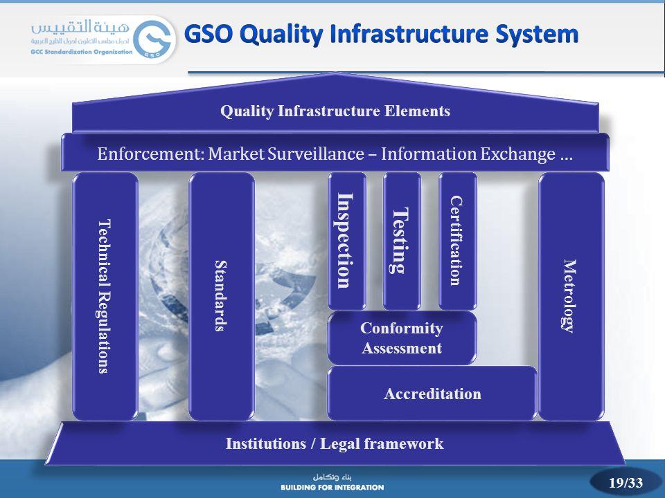 Enforcement: Market Surveillance – Information Exchange … Institutions / Legal framework Quality Infrastructure Elements Metrology Technical Regulatio