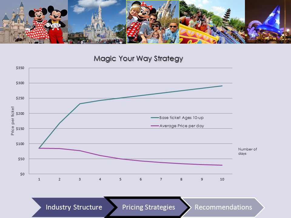 Number of days Industry StructurePricing StrategiesRecommendations