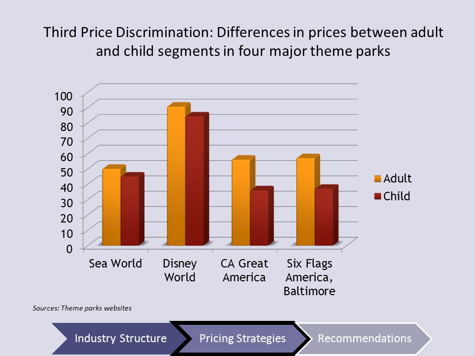 Third Price Discrimination: Differences in prices between adult and child segments in four major theme parks Sources: Theme parks websites Industry StructurePricing StrategiesRecommendations