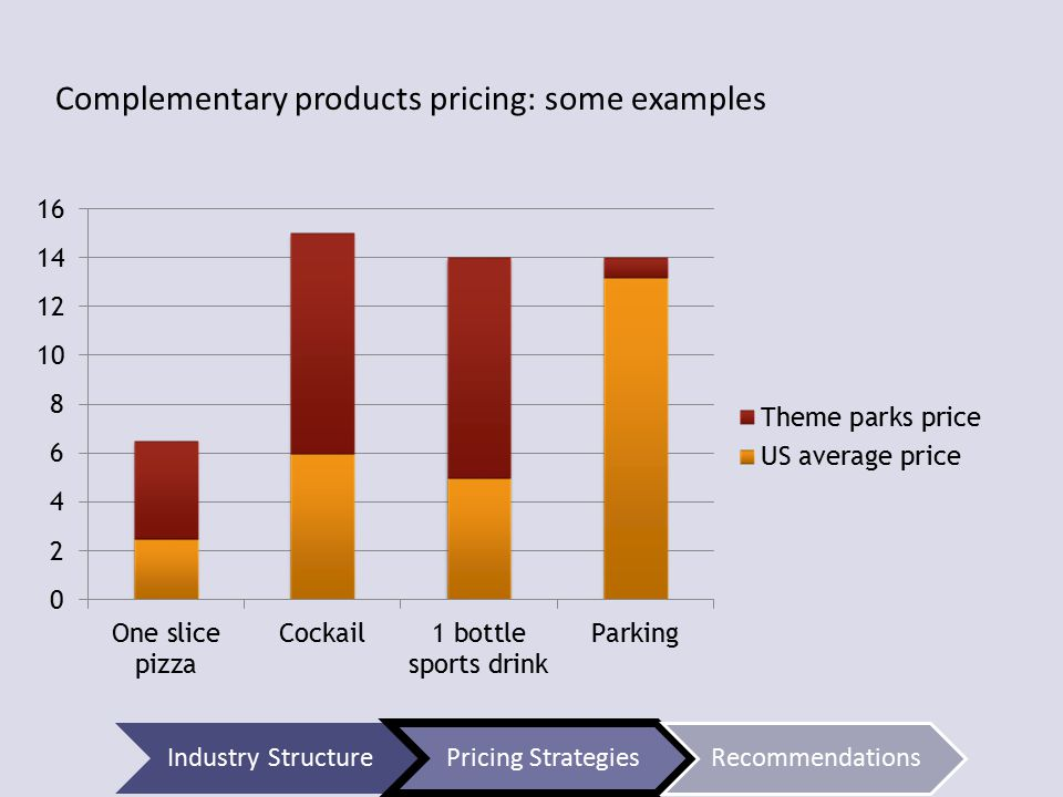 Complementary products pricing: some examples Industry StructurePricing StrategiesRecommendations