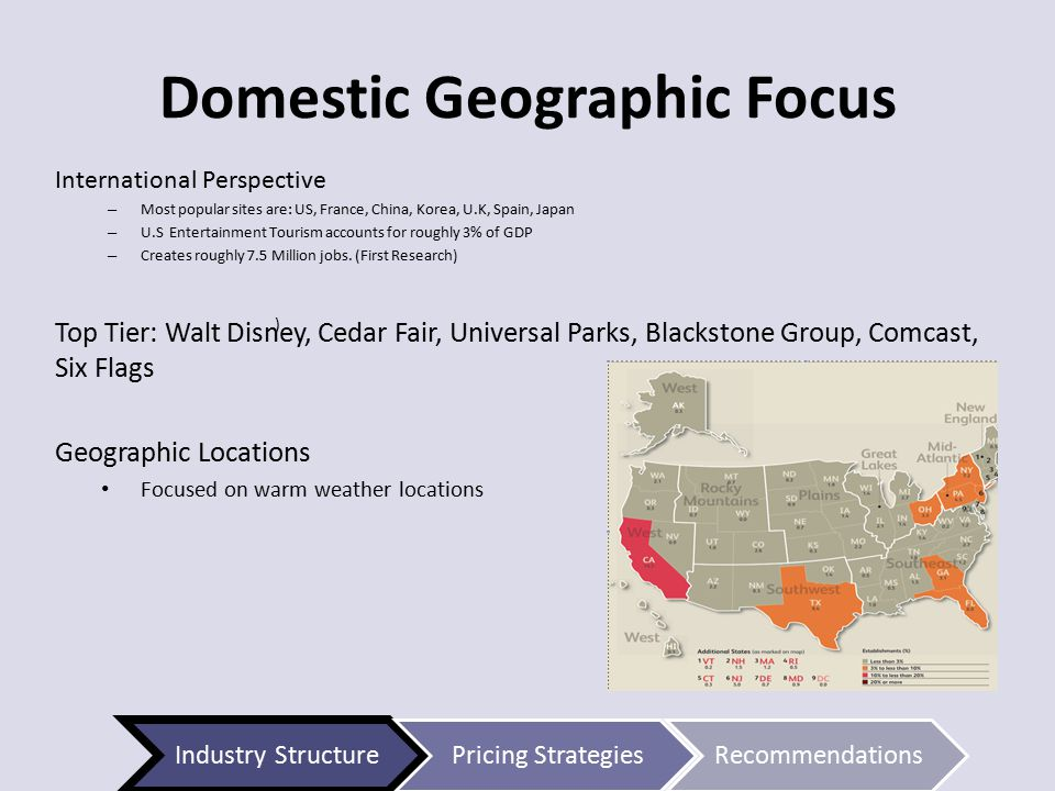 Domestic Geographic Focus International Perspective – Most popular sites are: US, France, China, Korea, U.K, Spain, Japan – U.S Entertainment Tourism accounts for roughly 3% of GDP – Creates roughly 7.5 Million jobs.
