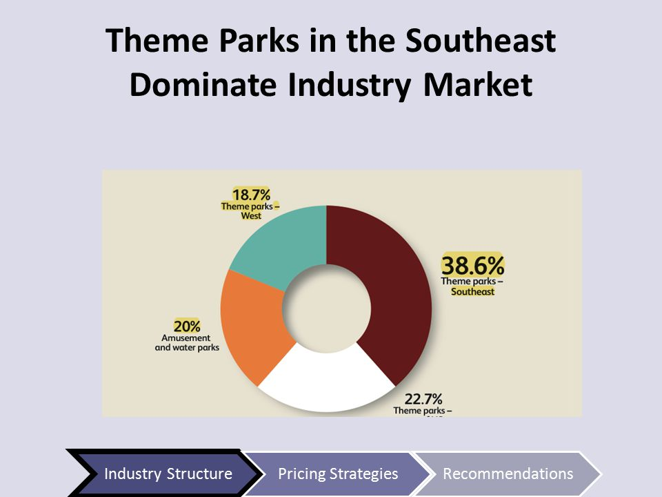 Theme Parks in the Southeast Dominate Industry Market Industry StructurePricing StrategiesRecommendations