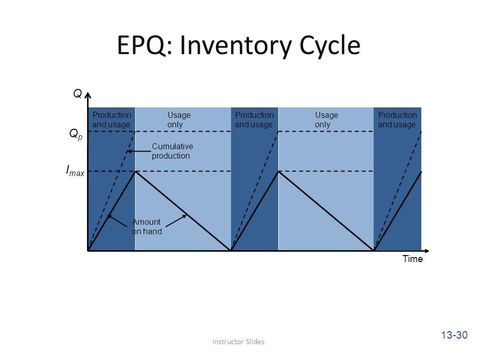 EPQ: Inventory Cycle Instructor Slides Q QpQp I max Production and usage Production and usage Production and usage Usage only Usage only Cumulative pr