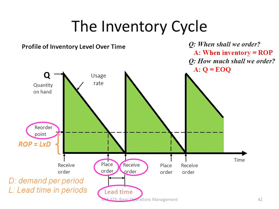 The Inventory Cycle MIS 373: Basic Operations Management Profile of Inventory Level Over Time Quantity on hand Q Receive order Place order Receive ord