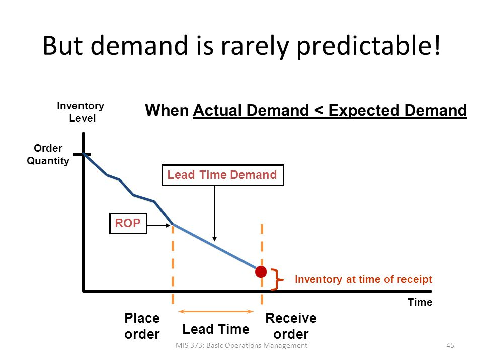 But demand is rarely predictable! MIS 373: Basic Operations Management45 Time Inventory Level Order Quantity Receive order Place order Lead Time Inven