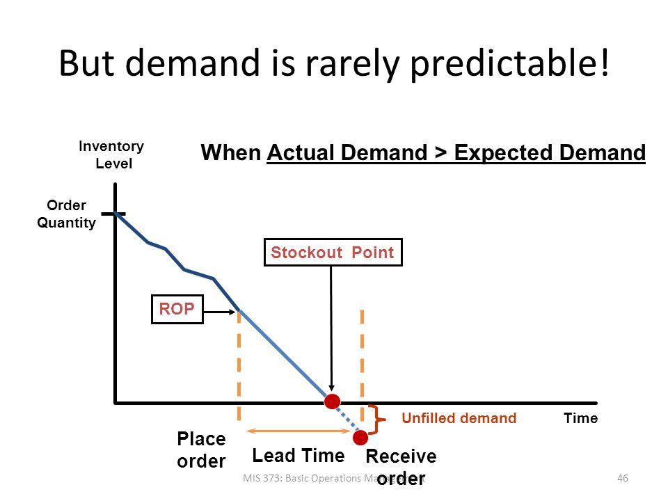But demand is rarely predictable! MIS 373: Basic Operations Management46 Time Inventory Level Order Quantity Receive order Place order Lead Time ROP W