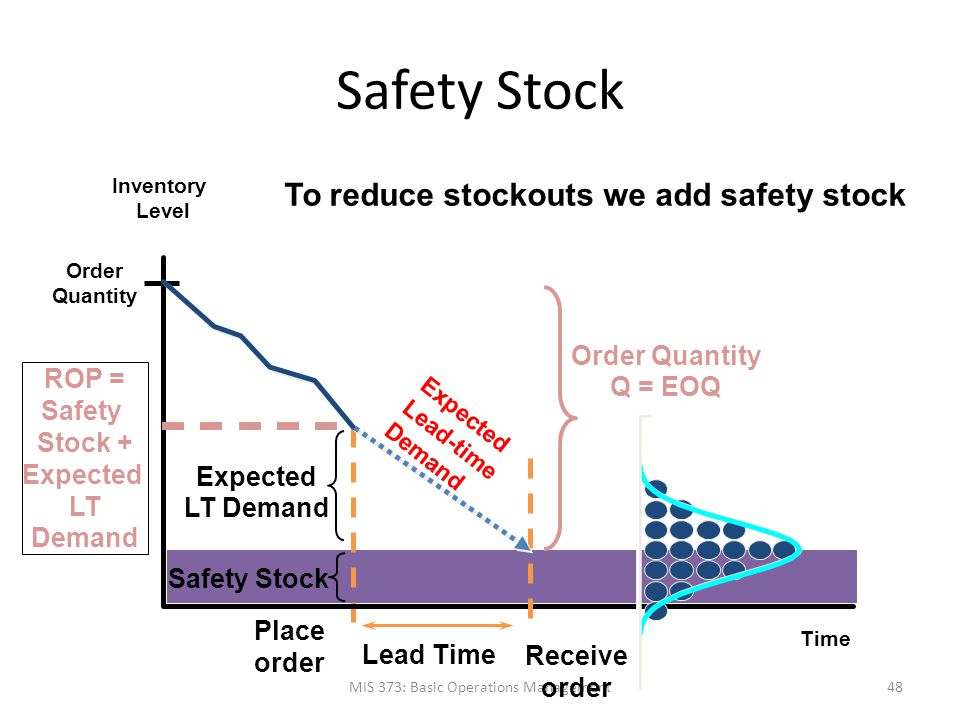 Safety Stock MIS 373: Basic Operations Management48 Time Inventory Level Order Quantity Expected Lead-time Demand To reduce stockouts we add safety st