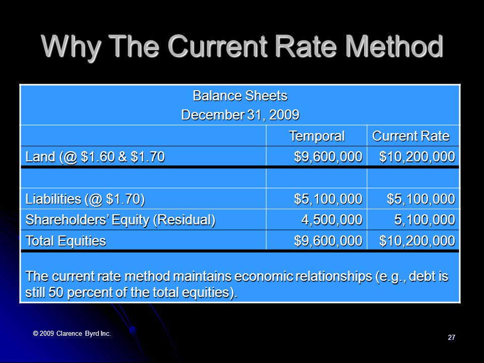 © 2009 Clarence Byrd Inc.26 Why The Current Rate Method Example On January 1, 2009, when €1 = $1.60, a Canadian company established a subsidiary with an investment of €3,000,000.