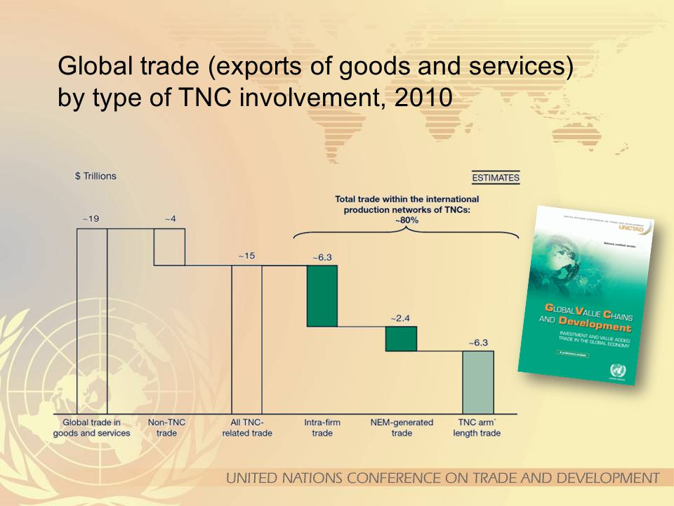 Global trade (exports of goods and services) by type of TNC involvement, 2010