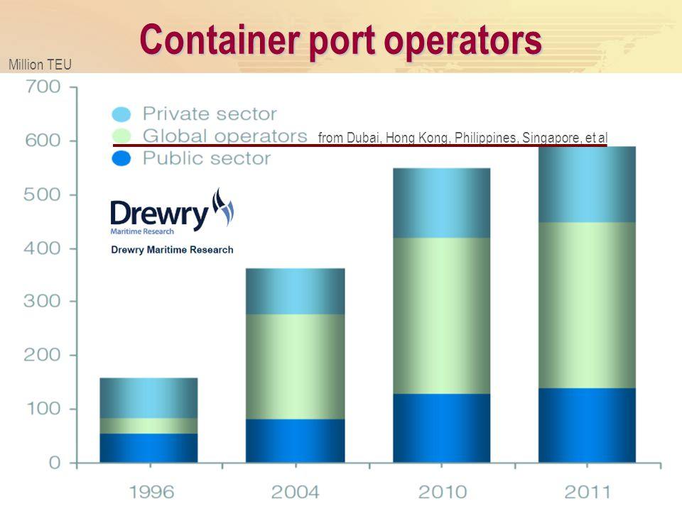 Container port operators Million TEU from Dubai, Hong Kong, Philippines, Singapore, et al
