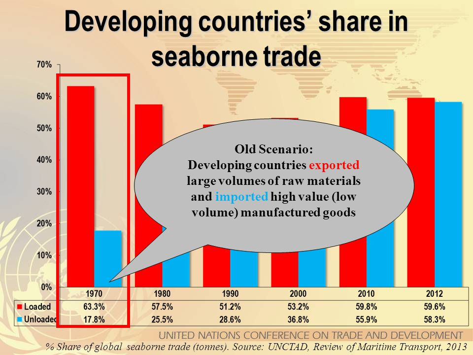 Developing countries' share in seaborne trade % Share of global seaborne trade (tonnes).