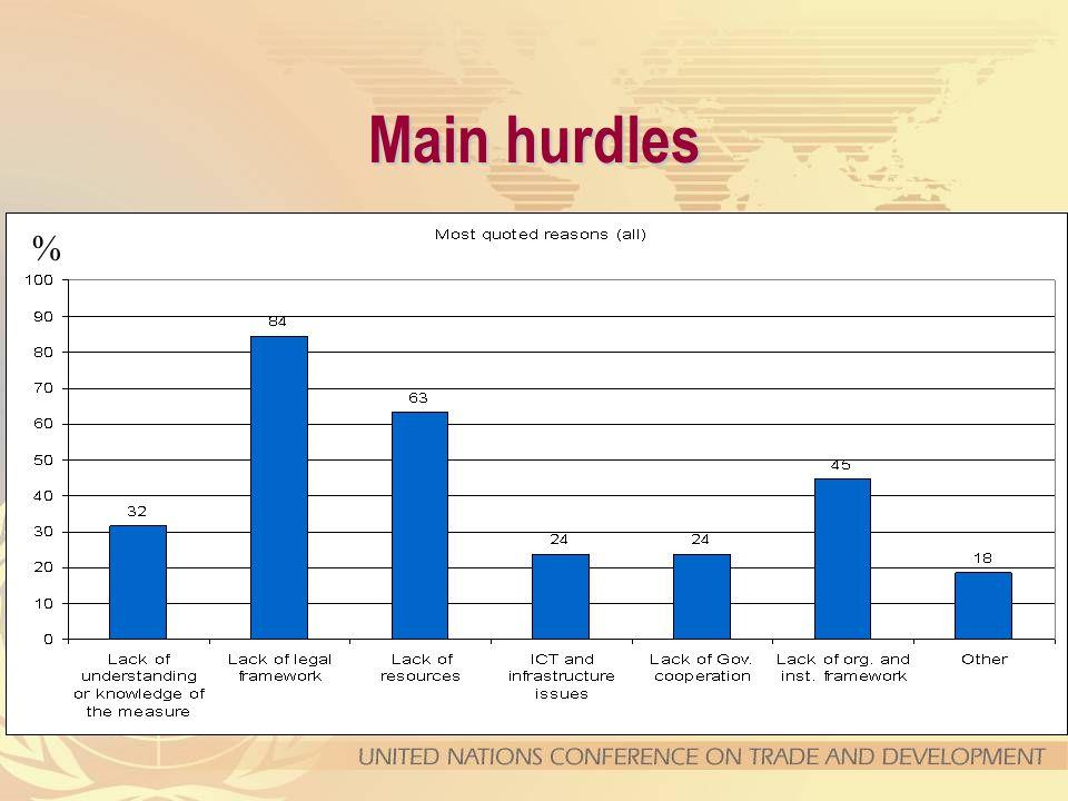 Main hurdles %