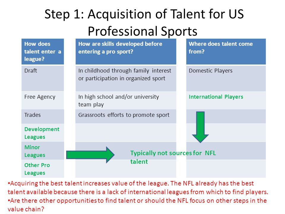 Step 1: Acquisition of Talent for US Professional Sports How does talent enter a league.