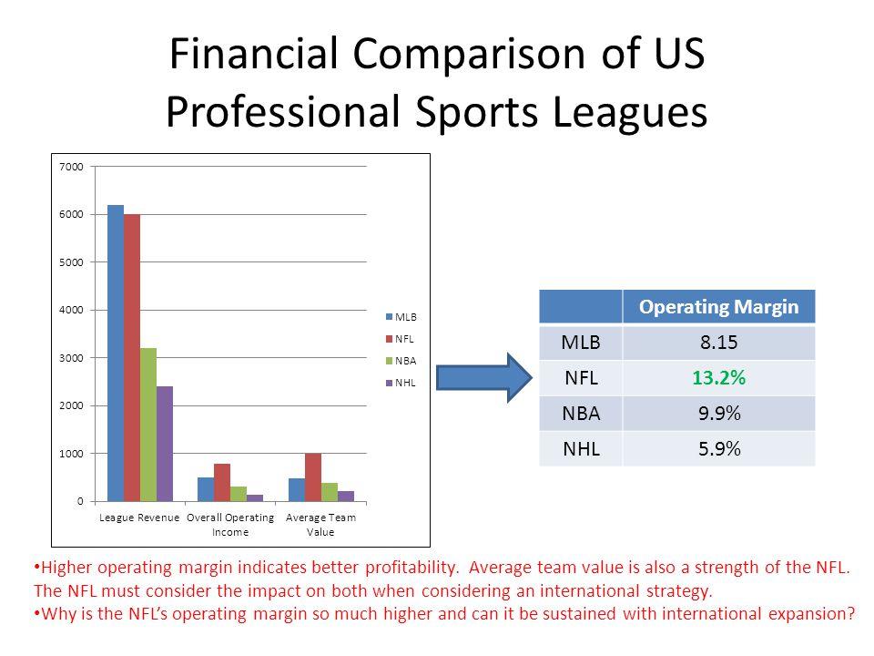 Financial Comparison of US Professional Sports Leagues Operating Margin MLB8.15 NFL13.2% NBA9.9% NHL5.9% Higher operating margin indicates better profitability.