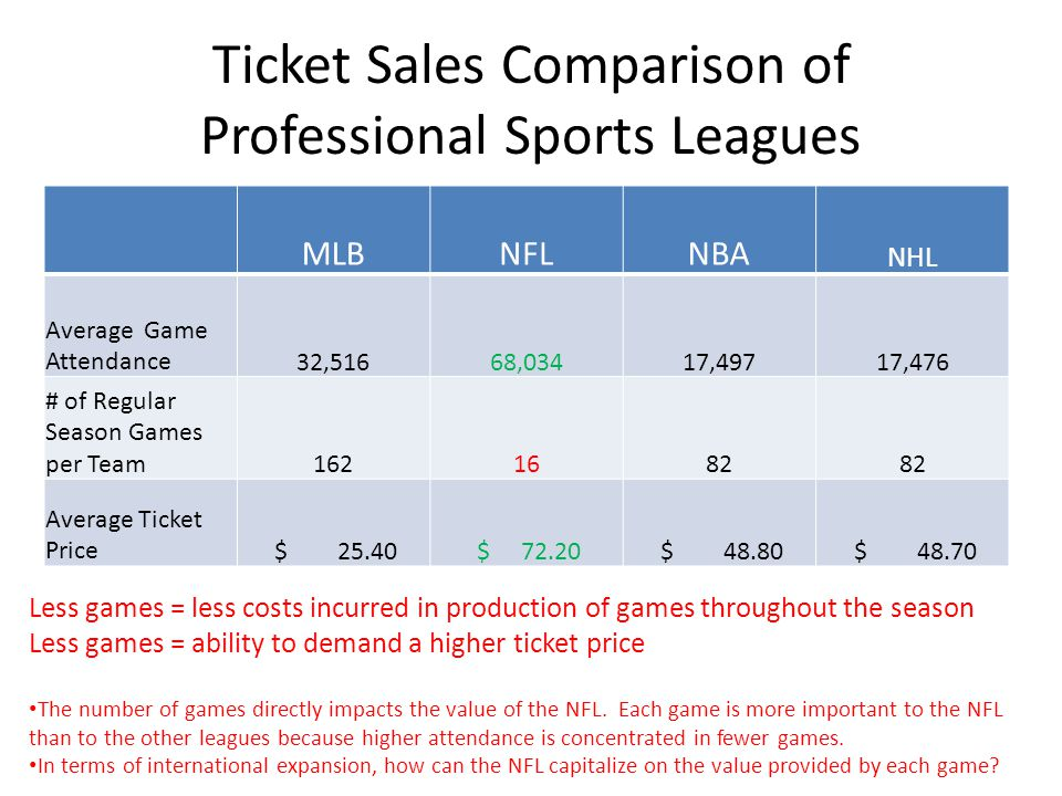 Ticket Sales Comparison of Professional Sports Leagues MLBNFLNBA NHL Average Game Attendance32,51668,03417,49717,476 # of Regular Season Games per Team1621682 Average Ticket Price $ 25.40 $ 72.20 $ 48.80 $ 48.70 Less games = less costs incurred in production of games throughout the season Less games = ability to demand a higher ticket price The number of games directly impacts the value of the NFL.