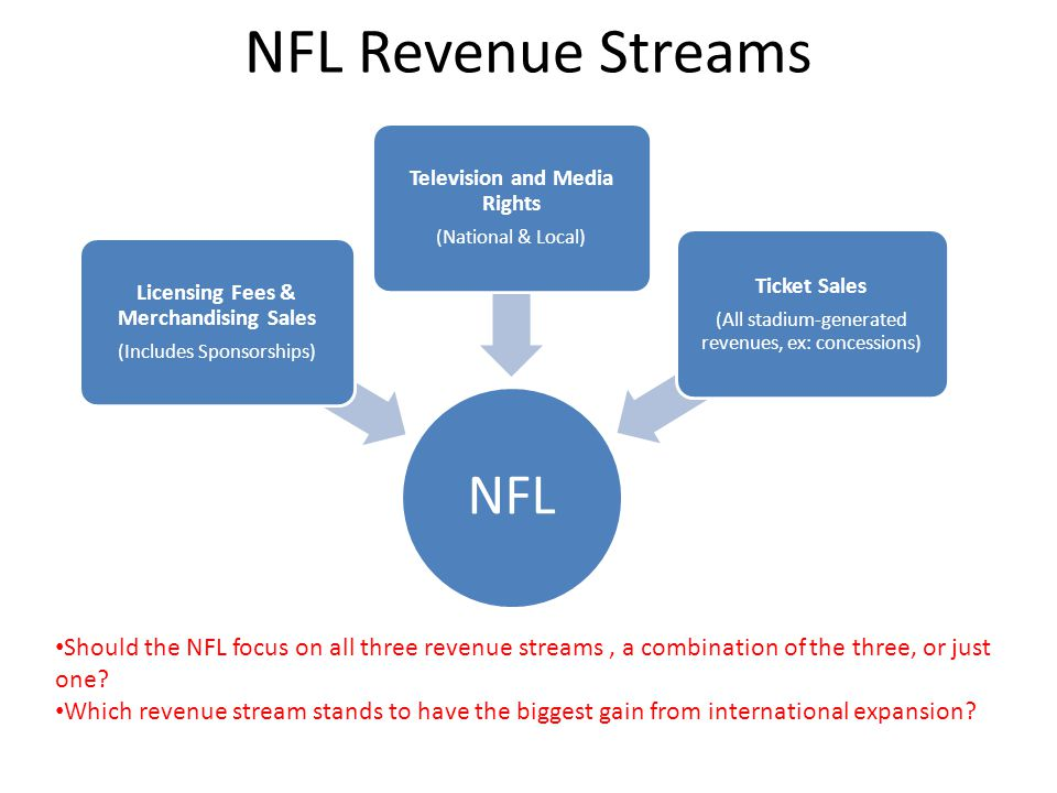 NFL Revenue Streams NFL Licensing Fees & Merchandising Sales (Includes Sponsorships) Television and Media Rights (National & Local) Ticket Sales (All stadium-generated revenues, ex: concessions) Should the NFL focus on all three revenue streams, a combination of the three, or just one.