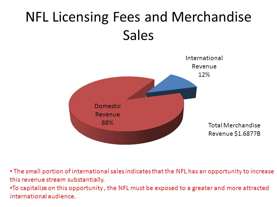 NFL Licensing Fees and Merchandise Sales The small portion of international sales indicates that the NFL has an opportunity to increase this revenue stream substantially.