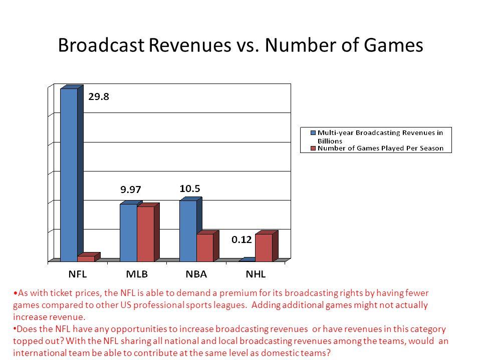 Broadcast Revenues vs.