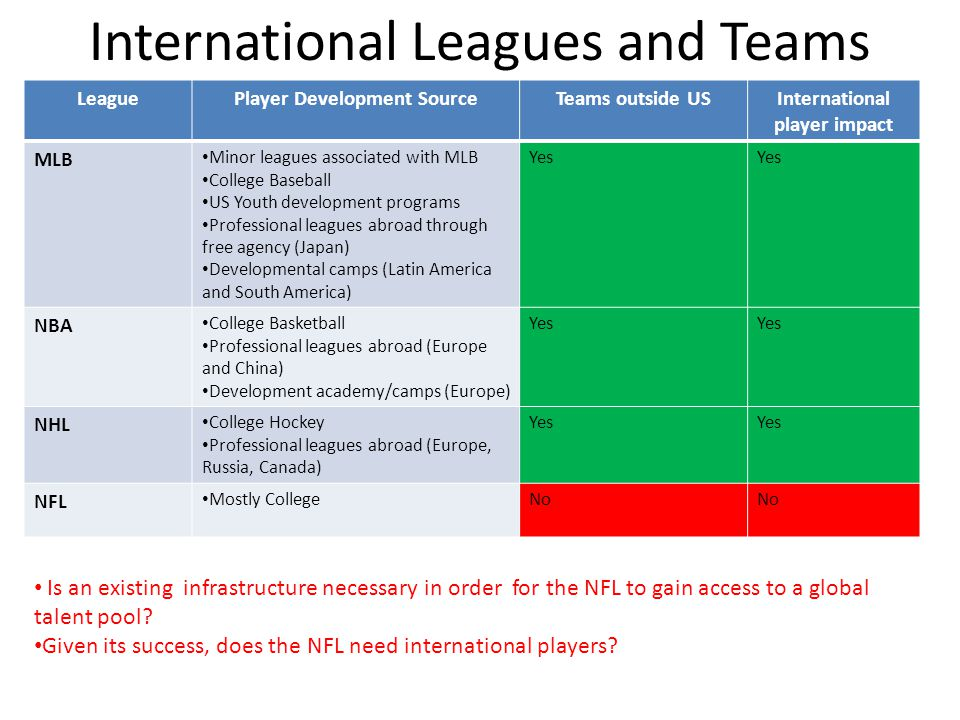 International Leagues and Teams LeaguePlayer Development SourceTeams outside USInternational player impact MLB Minor leagues associated with MLB College Baseball US Youth development programs Professional leagues abroad through free agency (Japan) Developmental camps (Latin America and South America) Yes NBA College Basketball Professional leagues abroad (Europe and China) Development academy/camps (Europe) Yes NHL College Hockey Professional leagues abroad (Europe, Russia, Canada) Yes NFL Mostly CollegeNo Is an existing infrastructure necessary in order for the NFL to gain access to a global talent pool.
