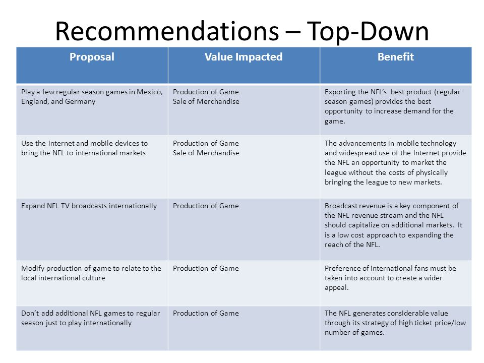 Recommendations – Top-Down ProposalValue ImpactedBenefit Play a few regular season games in Mexico, England, and Germany Production of Game Sale of Merchandise Exporting the NFL's best product (regular season games) provides the best opportunity to increase demand for the game.