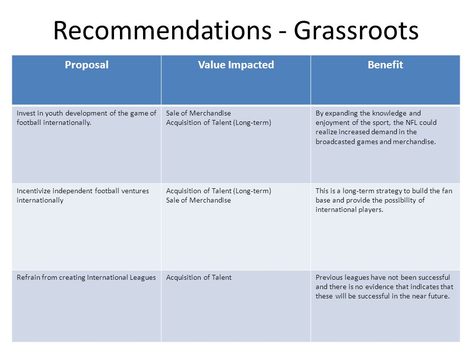 Recommendations - Grassroots ProposalValue ImpactedBenefit Invest in youth development of the game of football internationally.