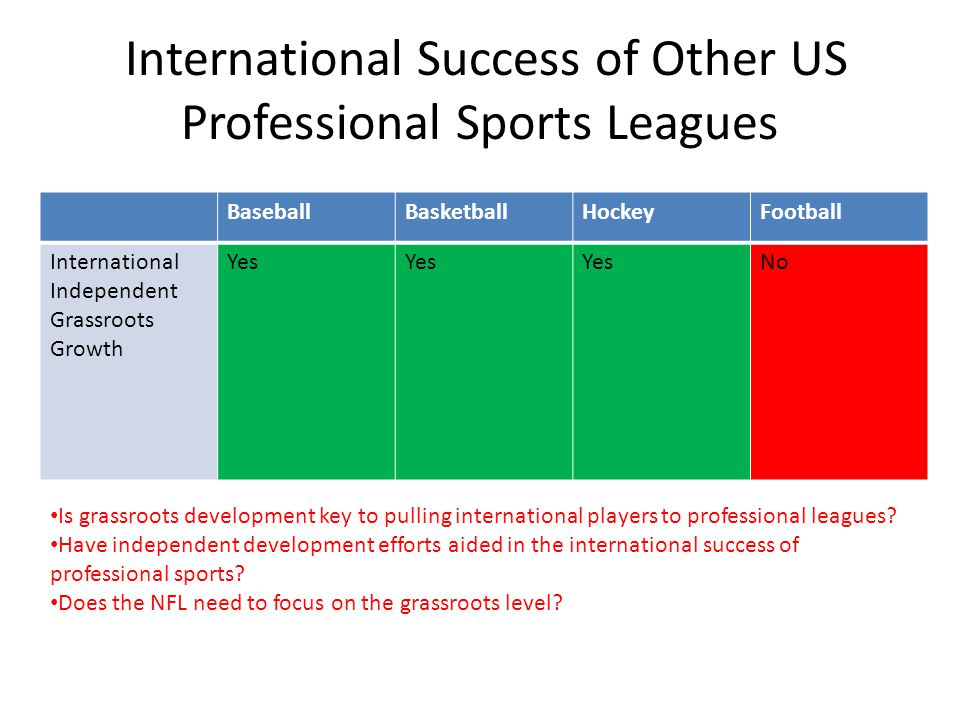 International Success of Other US Professional Sports Leagues BaseballBasketballHockeyFootball International Independent Grassroots Growth Yes No Is grassroots development key to pulling international players to professional leagues.