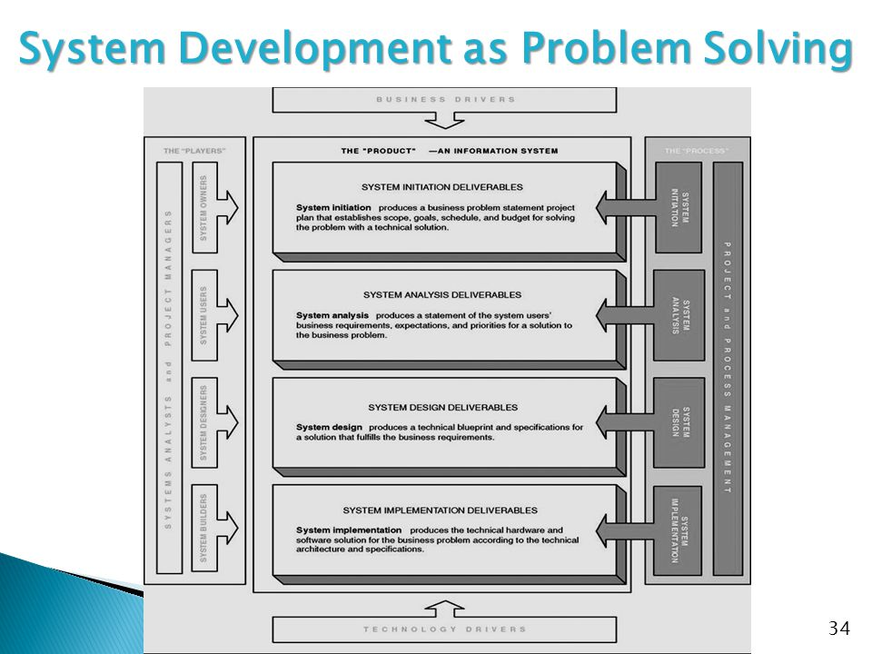 34 System Development as Problem Solving