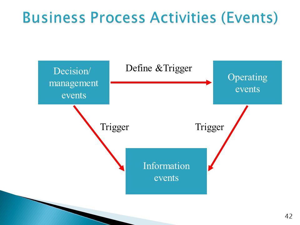 Decision/ management events Operating events Information events Define &Trigger Trigger 42