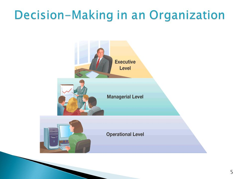  Executive Level ◦ Long-term decisions (Strategies) ◦ Unstructured decisions (Competitions)  Managerial Level ◦ Decisions covering weeks and months (Tactics) ◦ Semi-structured decisions (Effectiveness)  Operational Level ◦ Day-to-day decisions (Operations) ◦ Structured decisions (Efficiency) 6