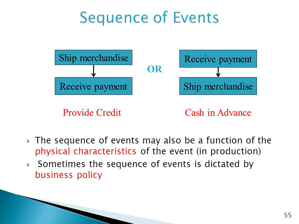  The sequence of events may also be a function of the physical characteristics of the event (in production)  Sometimes the sequence of events is dictated by business policy Receive payment Ship merchandise Receive payment Ship merchandise OR Provide CreditCash in Advance 55