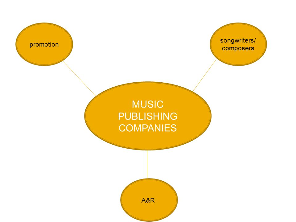 MUSIC PUBLISHING COMPANIES songwriters/ composers A&R promotion