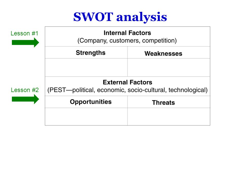Internal Strengths and Weaknesses Strengths and weaknesses are internal factors that affect a business operation.