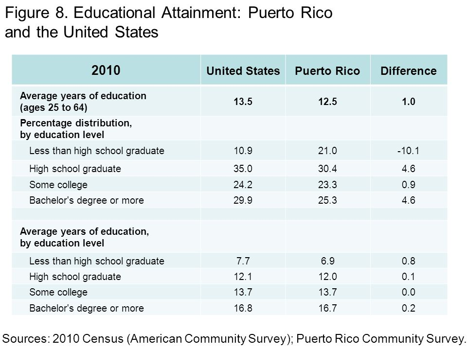 2010 United StatesPuerto RicoDifference Average years of education (ages 25 to 64) Percentage distribution, by education level Less than high school graduate High school graduate Some college Bachelor s degree or more Average years of education, by education level Less than high school graduate High school graduate Some college Bachelor s degree or more Figure 8.