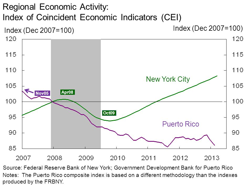 Regional Economic Activity: Index of Coincident Economic Indicators (CEI) Index (Dec 2007=100) Source: Federal Reserve Bank of New York; Government Development Bank for Puerto Rico Notes: The Puerto Rico composite index is based on a different methodology than the indexes produced by the FRBNY.