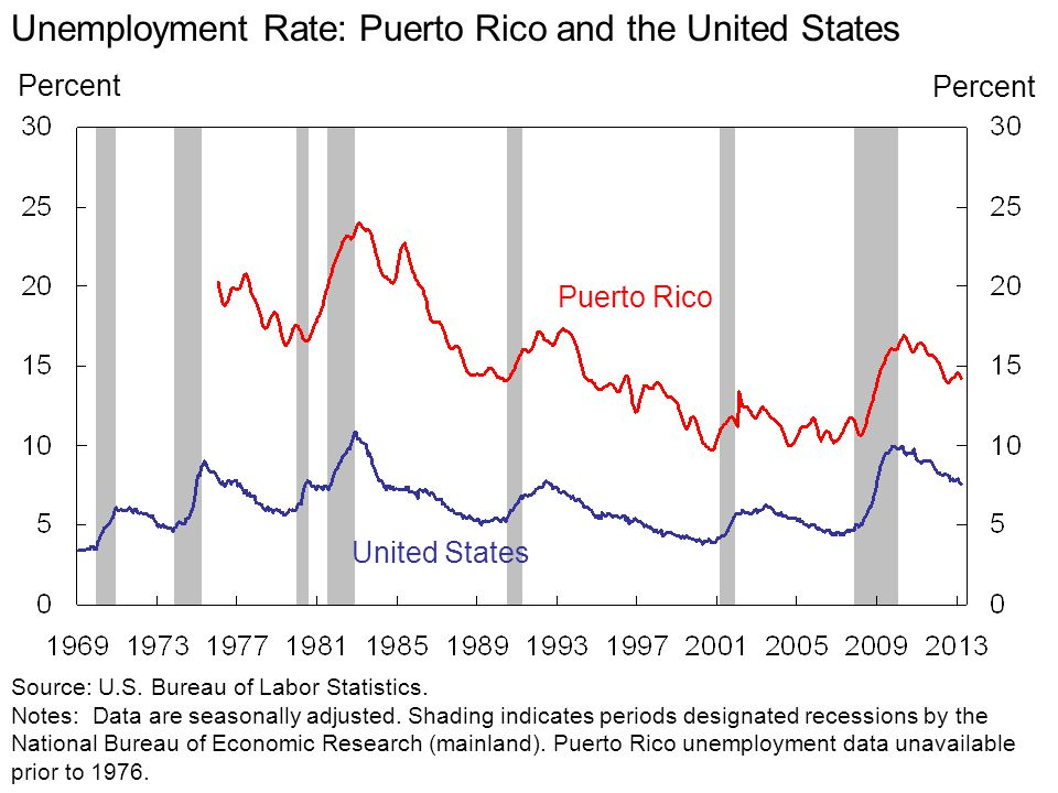 Unemployment Rate: Puerto Rico and the United States Percent Source: U.S.