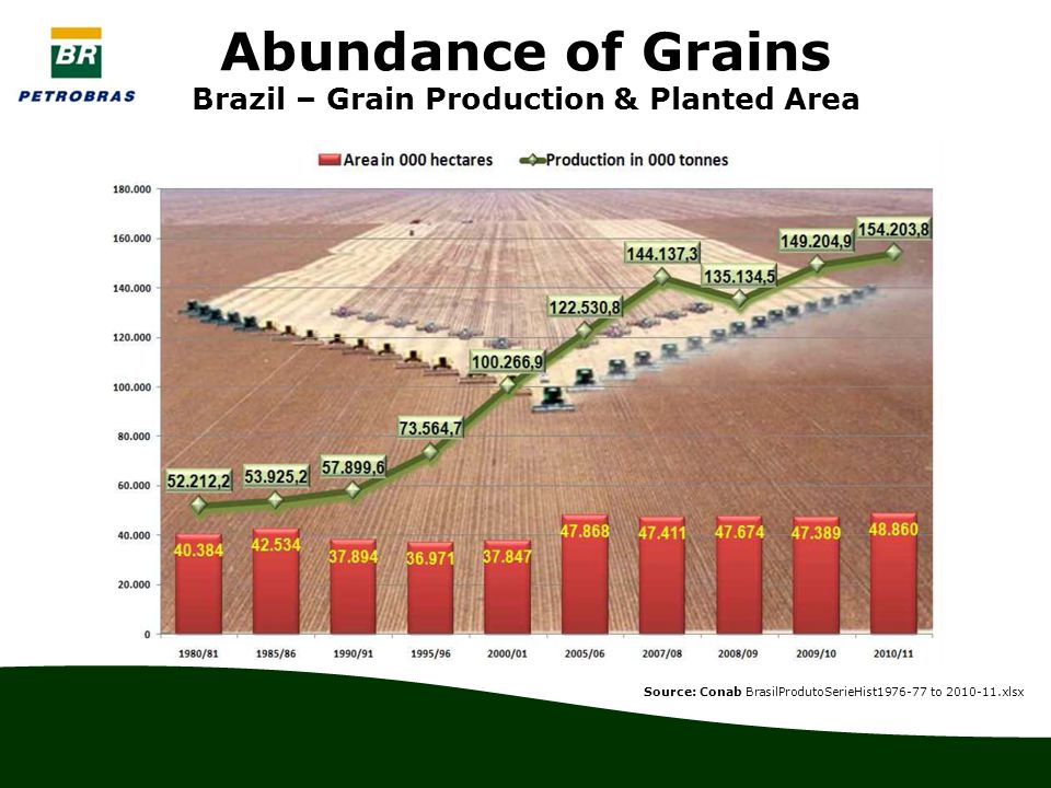 Abundance of Grains Brazil – Grain Production & Planted Area Source: Conab BrasilProdutoSerieHist1976-77 to 2010-11.xlsx