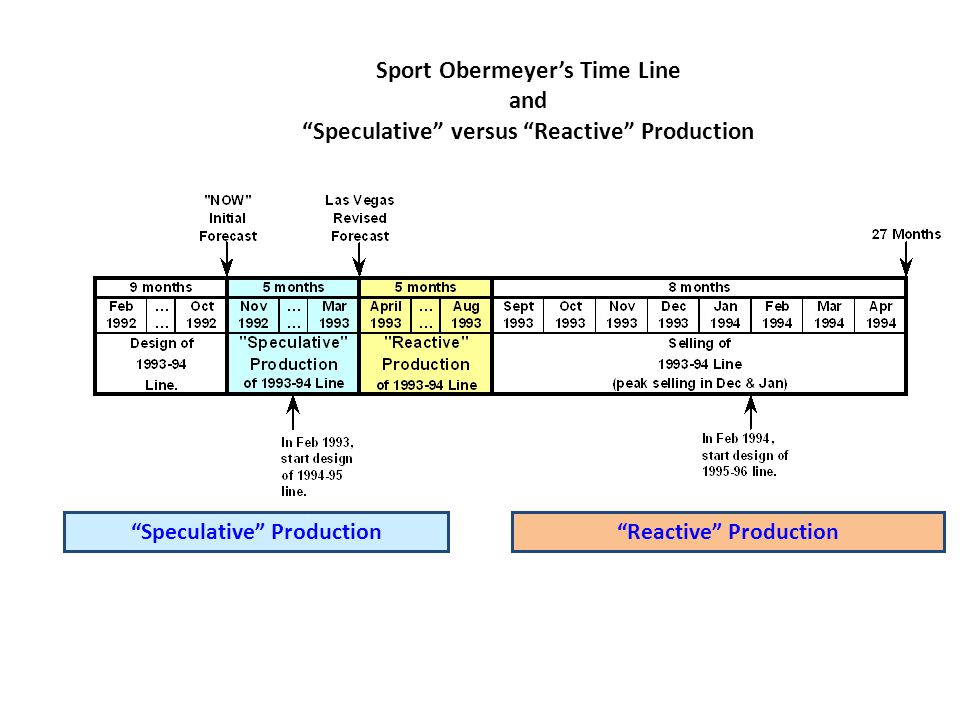 "Sport Obermeyer's Time Line and ""Speculative"" versus ""Reactive"" Production ""Speculative"" Production""Reactive"" Production"