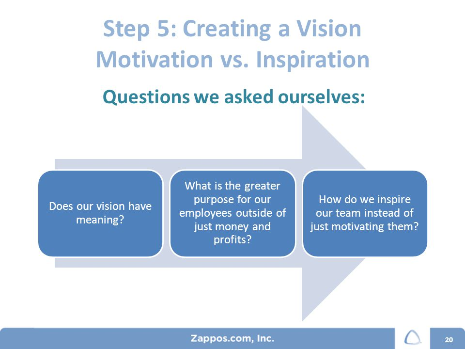 Step 5: Creating a Vision Motivation vs. Inspiration Does our vision have meaning.