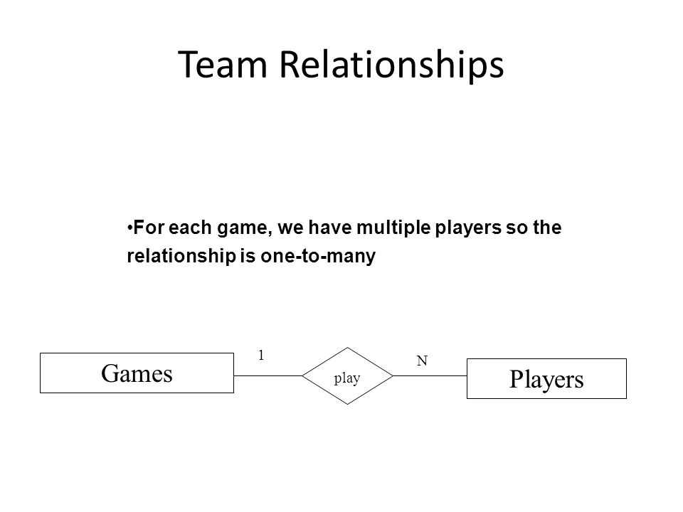 Team Relationships Players Games N play 1 For each game, we have multiple players so the relationship is one-to-many