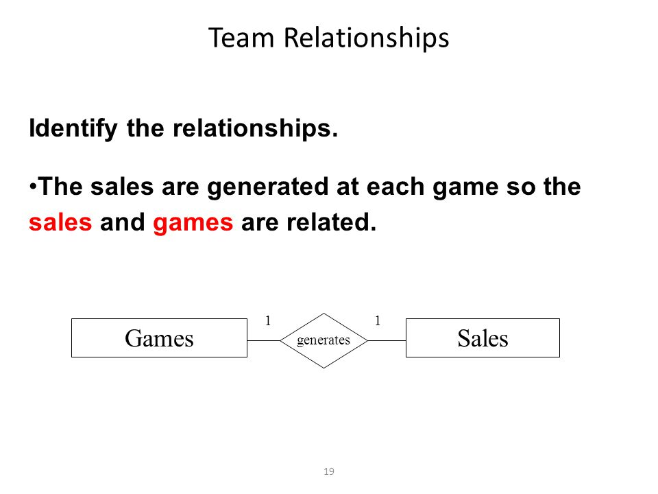 19 Team Relationships Identify the relationships.