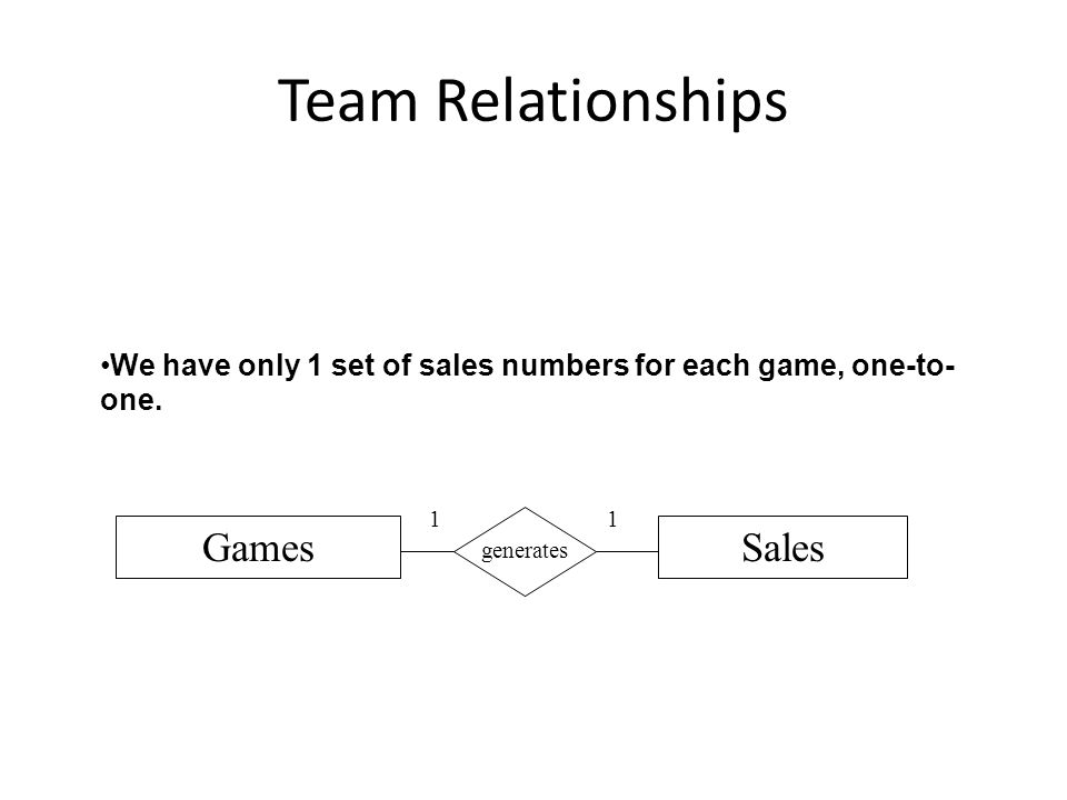 Team Relationships GamesSales generates 11 We have only 1 set of sales numbers for each game, one-to- one.
