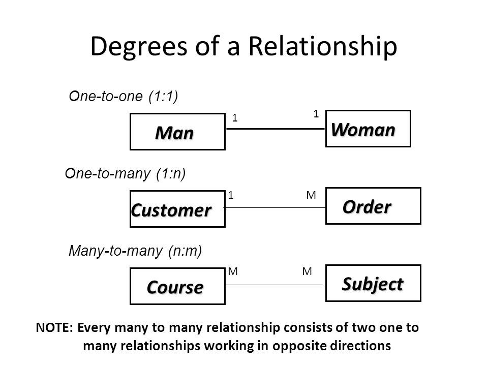 Degrees of a Relationship Man Man Woman Woman Customer Customer Order Order Course Course Subject Subject One-to-one (1:1) One-to-many (1:n) Many-to-many (n:m) NOTE: Every many to many relationship consists of two one to many relationships working in opposite directions 1M 1 1 MM