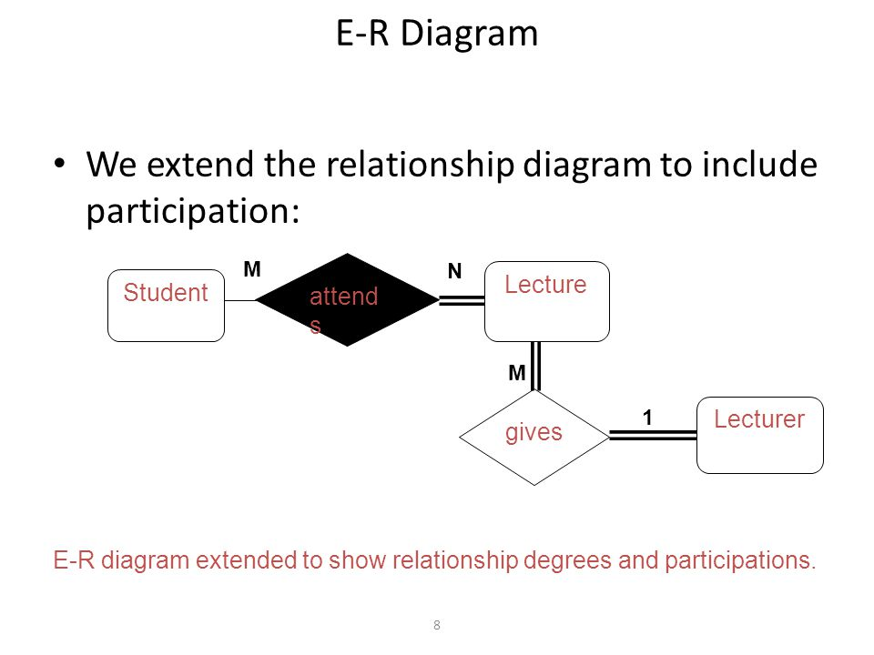 8 E-R Diagram We extend the relationship diagram to include participation: Student Lecture Lecturer E-R diagram extended to show relationship degrees and participations.