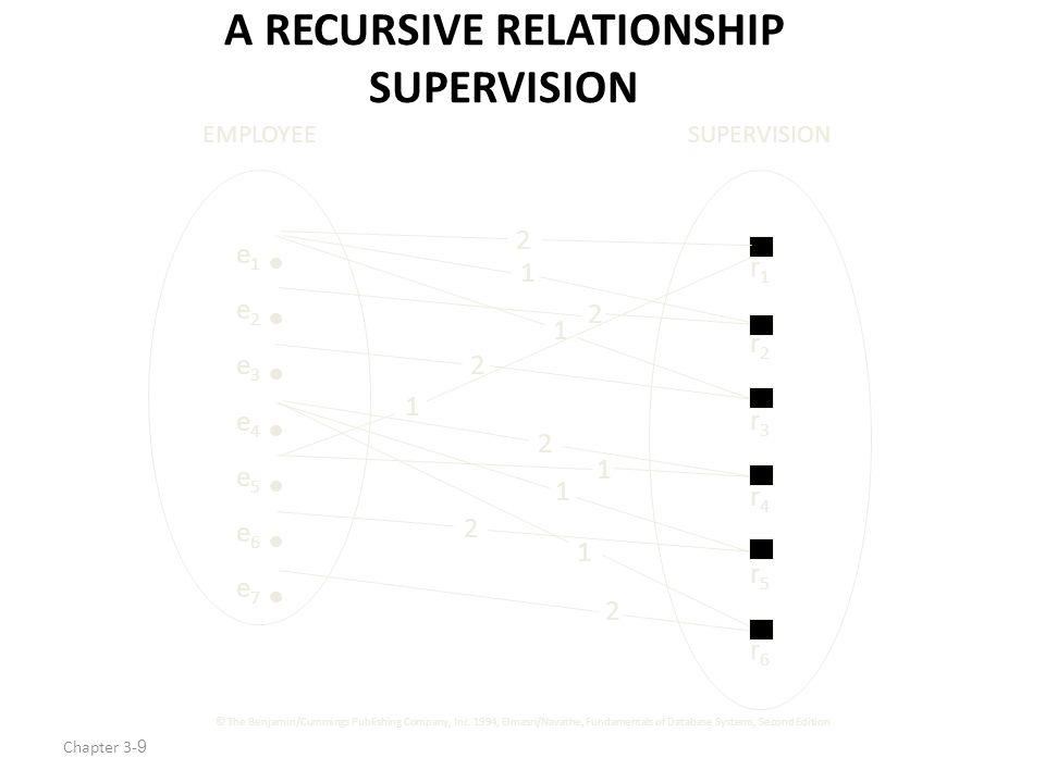 Chapter 3-9 A RECURSIVE RELATIONSHIP SUPERVISION e 1 e 2 e 3 e 4 e 5 e 6 e 7 EMPLOYEE r1r2r3r4r5r6r1r2r3r4r5r6 SUPERVISION 2 1 1 2 2 1 1 1 2 1 2 2 © The Benjamin/Cummings Publishing Company, Inc.