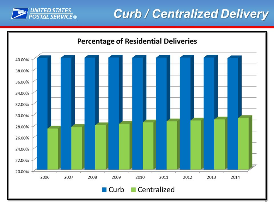 ® 4 Curb / Centralized Delivery