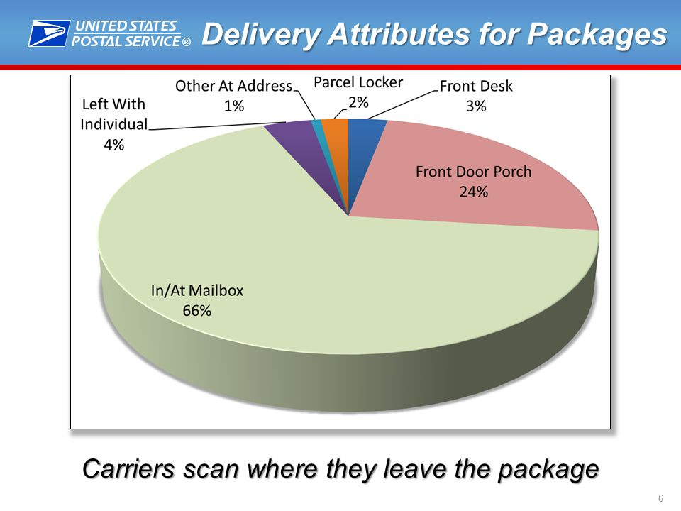 ® 6 Delivery Attributes for Packages Carriers scan where they leave the package