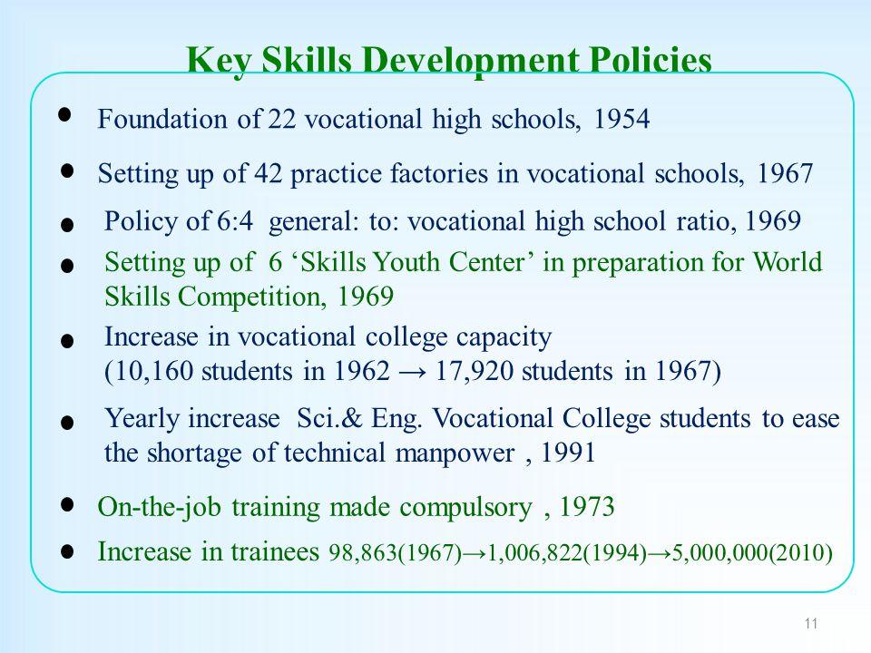 Key Skills Development Policies 11