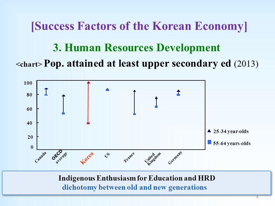 [Success Factors of the Korean Economy] 3. Human Resources Development Pop.