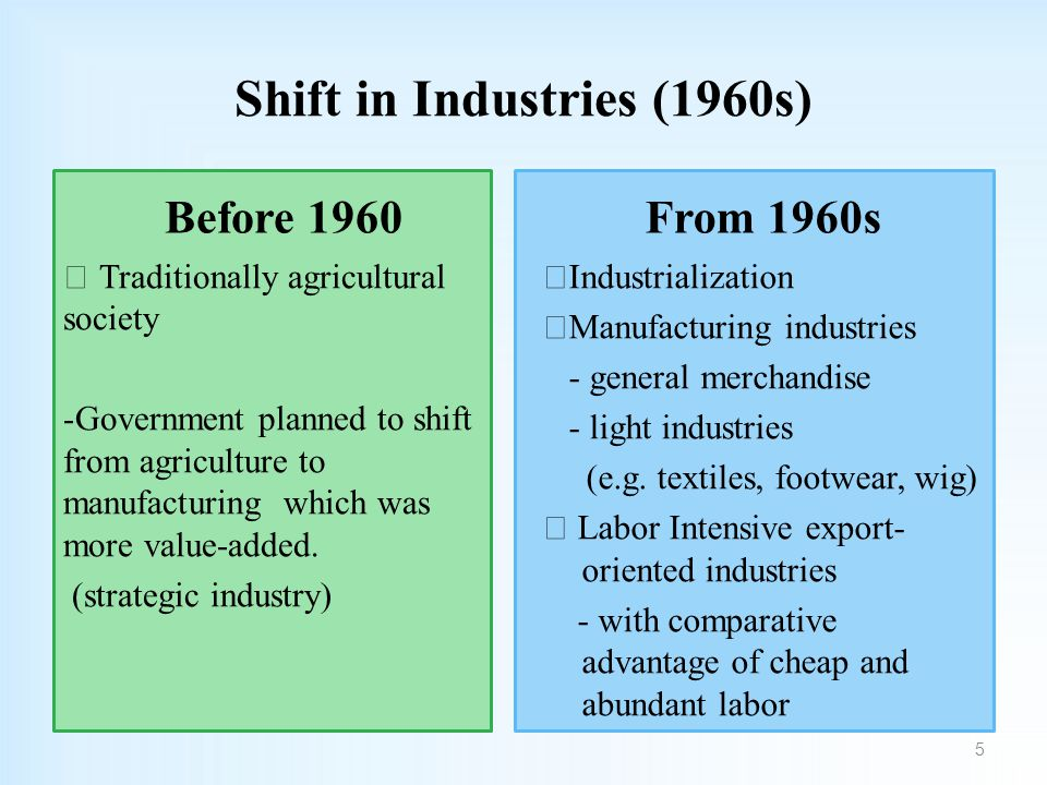 Shift in Industries (1960s) Before 1960 ◁ Traditionally agricultural society -Government planned to shift from agriculture to manufacturing which was more value-added.